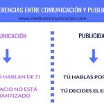 Infografía: Diferencias entre Publicidad y Comunicación