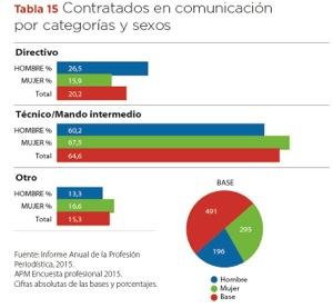 Una de las tablas del Informe sobre la Profesión Periodística de la APM