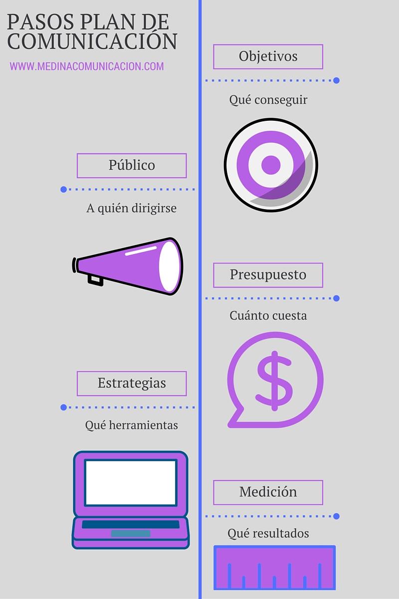infografia_pasos-plan-comunicacion