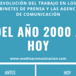 Infografía: Evolución del trabajo en Comunicación